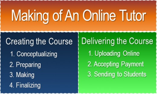 Schematic of making of an online tutor
