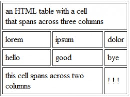 When making tables in HTML, it is sometimes necessary to combine cells horizontally across two or more columns.