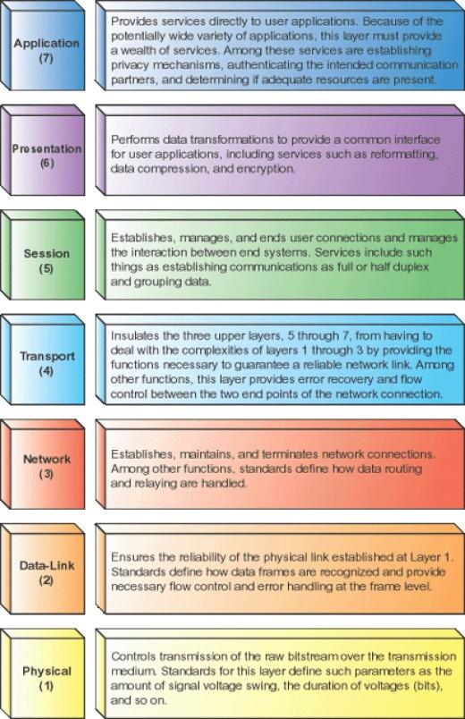 The full 7 layer OSI network model