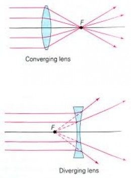 How does a lens work?