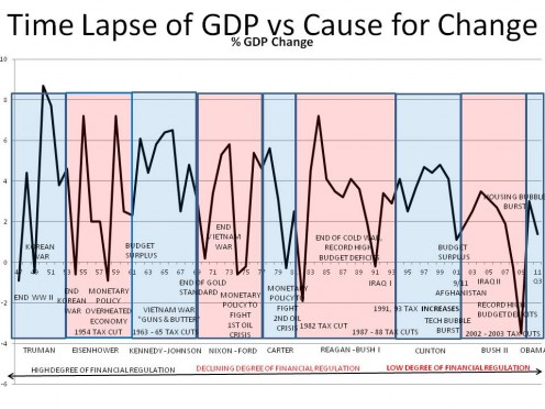 THE LINE IS THE CHANGE IN GDP, YEAR-OVER-YEAR.  THE COMMENTS PROVIDE POSSIBLE EXPLANATIONS FOR THE CHANGES. CHART 4