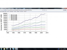 BEFORE TAX INCOME DISTRIBUTION: 1947 - 2007 CHART 1