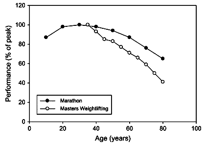 Decline in Performance