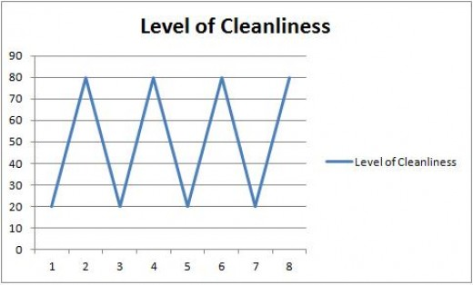 Before I raised my standard of cleaning, my house would fluctuate extremely from clean to dirty and back to clean.