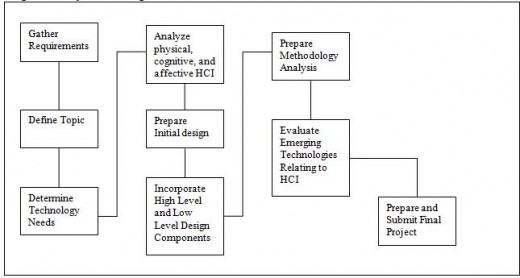 Figure 1: Project Planning Flow Chart