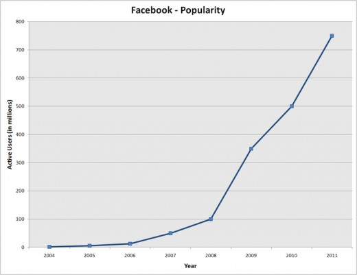 Facebook Growth rate