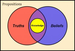 Philosophy of knowledge: Rationalism