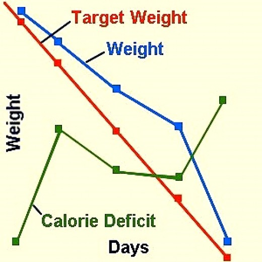 Tracking progress towards Target
