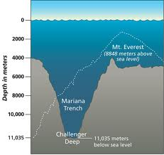 Deepest part of the ocean, the Mariana Trench, compared to Mt. Everest.