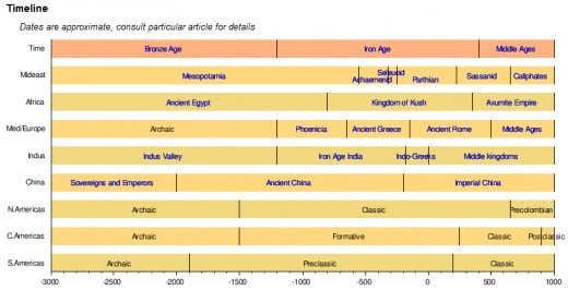 History of the world - Time Line