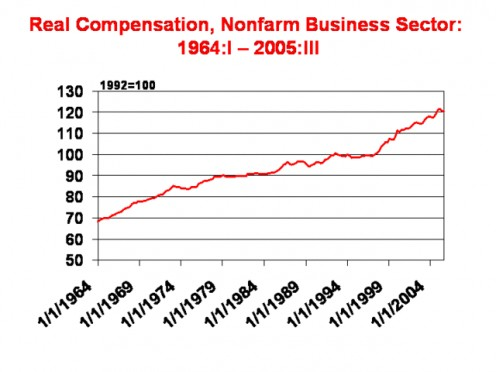 "REAL ""COMPENSATION"" INCLUDING BENEFITS 1964 - 2005"