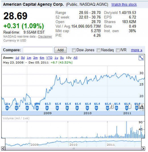 AGNC stock chart, provides a good dividend yield of 19.53% annually