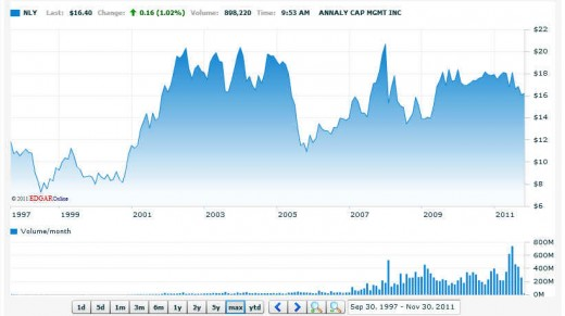 NLY (Annaly Capital Management )stock chart, gives a dividend yield of 15% annually
