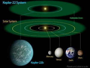 Kepler 22b orbits its parent star in a habitalbe zone very similar to that of our own sun in comparison. It also orbits its sun in just under 3 months sooner than earth orbits our own sun.