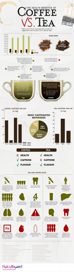 Coffee Vs. Tea - Making the Switch