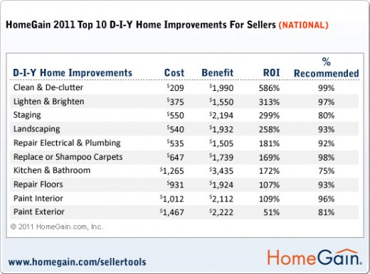 2011 Home Improvements for DIY - Return on Investment Analysis