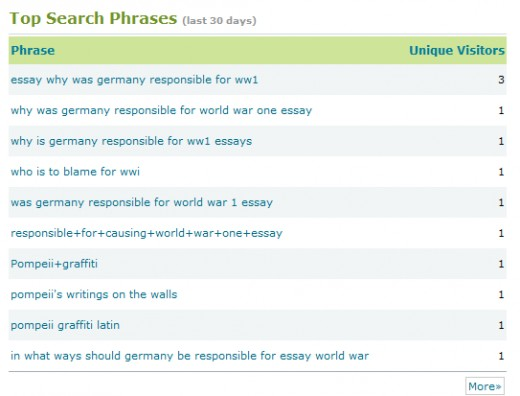 Triond shows you the top search phrases that have connected people to your articles. (Yes, yes, I know my view count is dismal. That's what happens when you publish bad quality articles and abandon them for 8 months. Laugh all you want)
