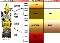 Book of Daniel in the Bible, End Times Prophecy