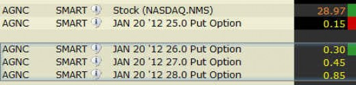 Put option with different Strike Price for AGNC