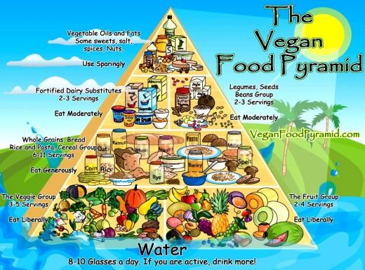 Another Vegan Food Pyramid
