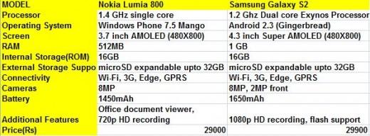 Smartphones below 30k