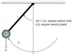 Analogy With The Law Of The Pendulum