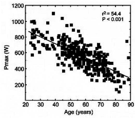 Decline in Strength with Age