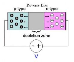 Beginner's Semiconductor Science: The P-N Junction!