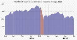 What Caused the Financial Market's Meltdown?
