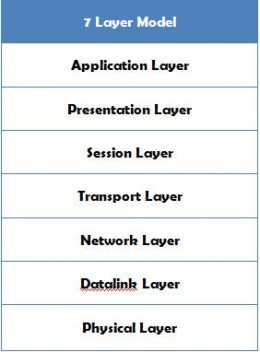 seven layer model representing the data transmission over the internet
