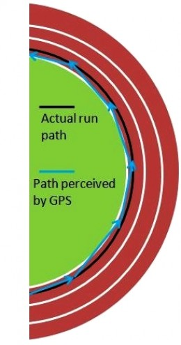 Track Run - shows straight lines between position readings