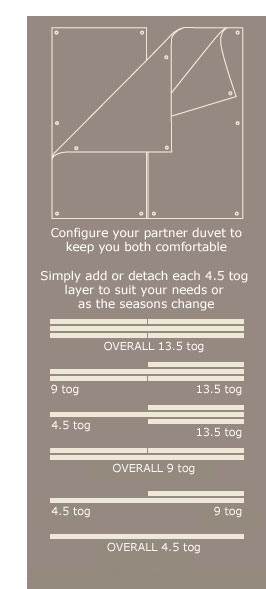 How the his and hers duvet works.