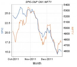 SPIC - share price movement