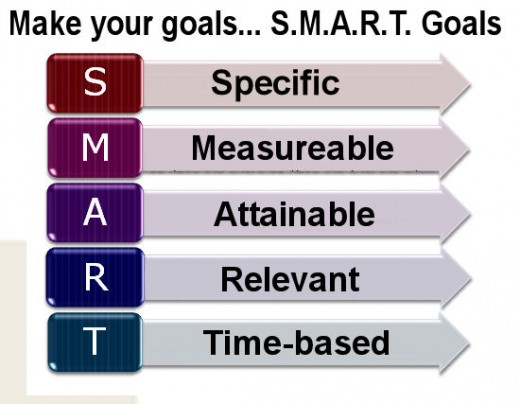 S.M.A.R.T. Goals System