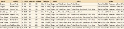 Click to view full size. Dragon Loot is Dragon Bones, Dragon Scales and a chance to get Gold, Gems and Equipment.