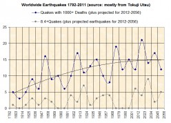 Gettin' On Down the Earthquake Prediction Road...
