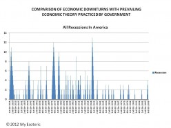 American Dream: Conservative View - Did Conservative Economic Policy Work? [104e*5]