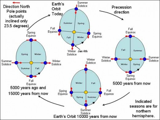 The orbit of the earth changes over the eons as first described by Milanokovich. During that time, the earth's axis also wobbles causing the equinoxes to line up with different constellations of the zodiac.