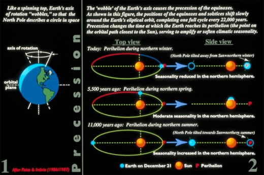 The orientation of the earth's axis changes over a span of 25,637 years according to Mayan count. Other figures give periods of up to 25,920 years. During this period, each of the constellations on the ecliptic falls on the spring equinox.