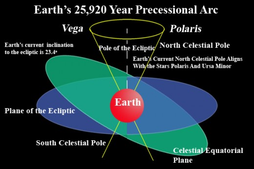 According to the author, the great ages created by the prcession of the equinoxes in a 25,920 year cycle are described in the world myths.