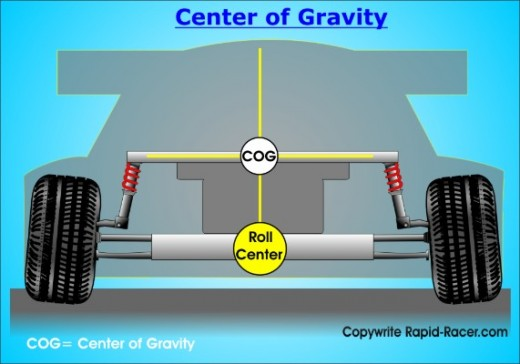 Basic diagram of a car's centre-of-gravity