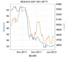 Shree Renuka Sugars's Lean Period is Only Temporary
