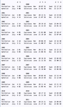 Earth's Seasons dates 2000 to 2011. Click to enlarge.
