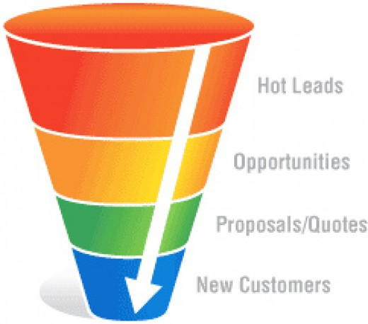 The Online Sales Funnel