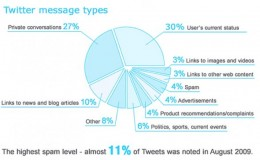 People  use Twitter to lin, chat, and say what they are doing at the moment: Chart shows Twitter Message types