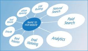 There are many methods for attracting online traffic.