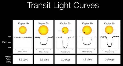 """Normal"" symmetrical light curves captured by the Kepler probe"