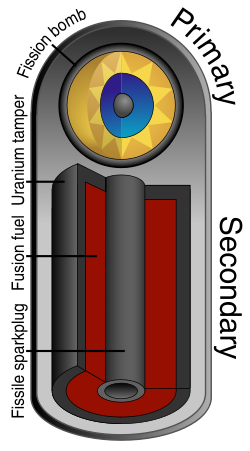 The basics of the Teller–Ulam design. Radiation from a primary fission bomb compresses a secondary section containing both fission and fusion fuel. The compressed secondary is heated from within by a second fission explosion.