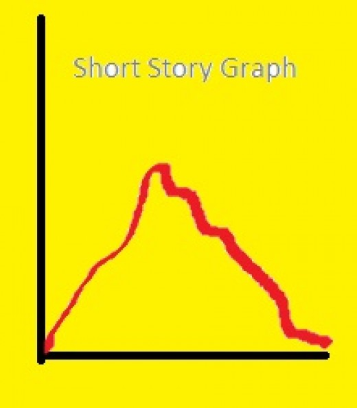 Rise and Fall of Action in a Short Story