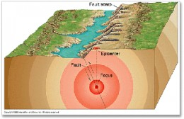 Figure 1 - Location of Epicentre and Focus of an Earthquake